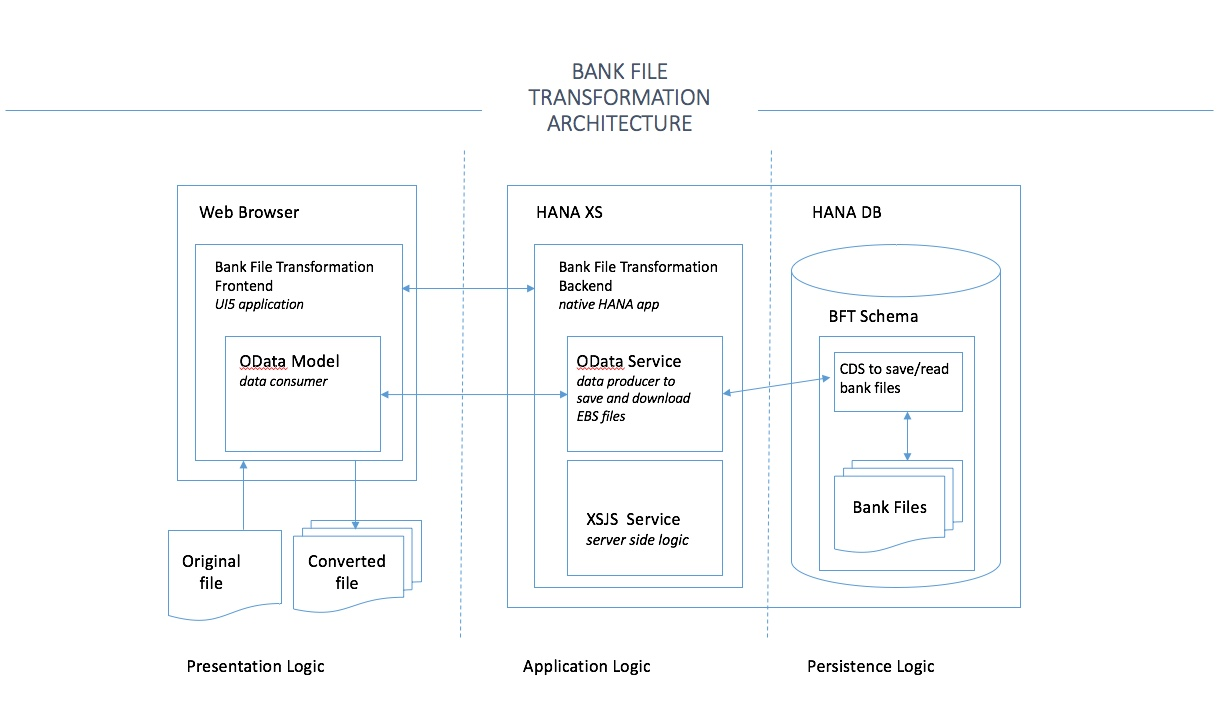 BFT System Architecture